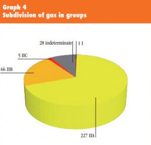 ATEX-ex-gas-groups