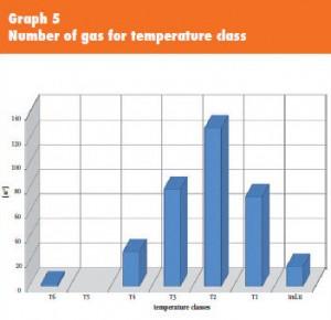 ATEX-ex-temperature-classes