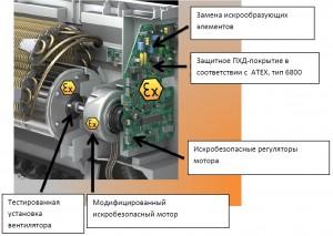 Взрывозащищенные кондиционерные сплит-системы ATEX для зоны 2